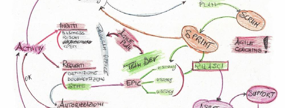 coopservice agile_framework